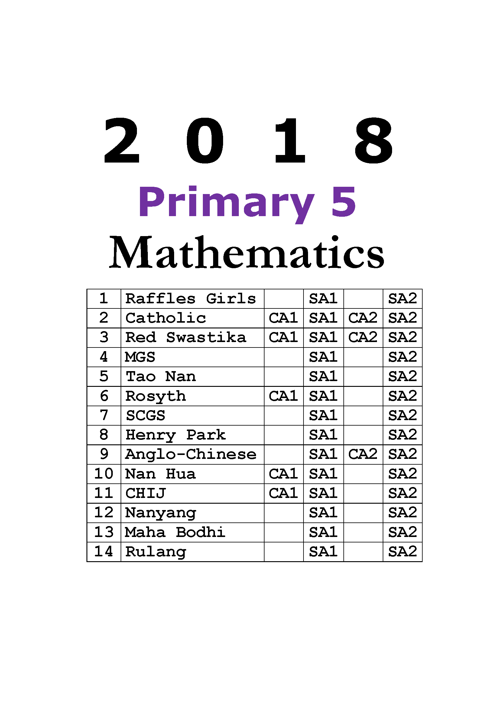 2018 Primary 5 Exam Papers Mathematics + Free 2010-2017 Maths download  (soft copy)