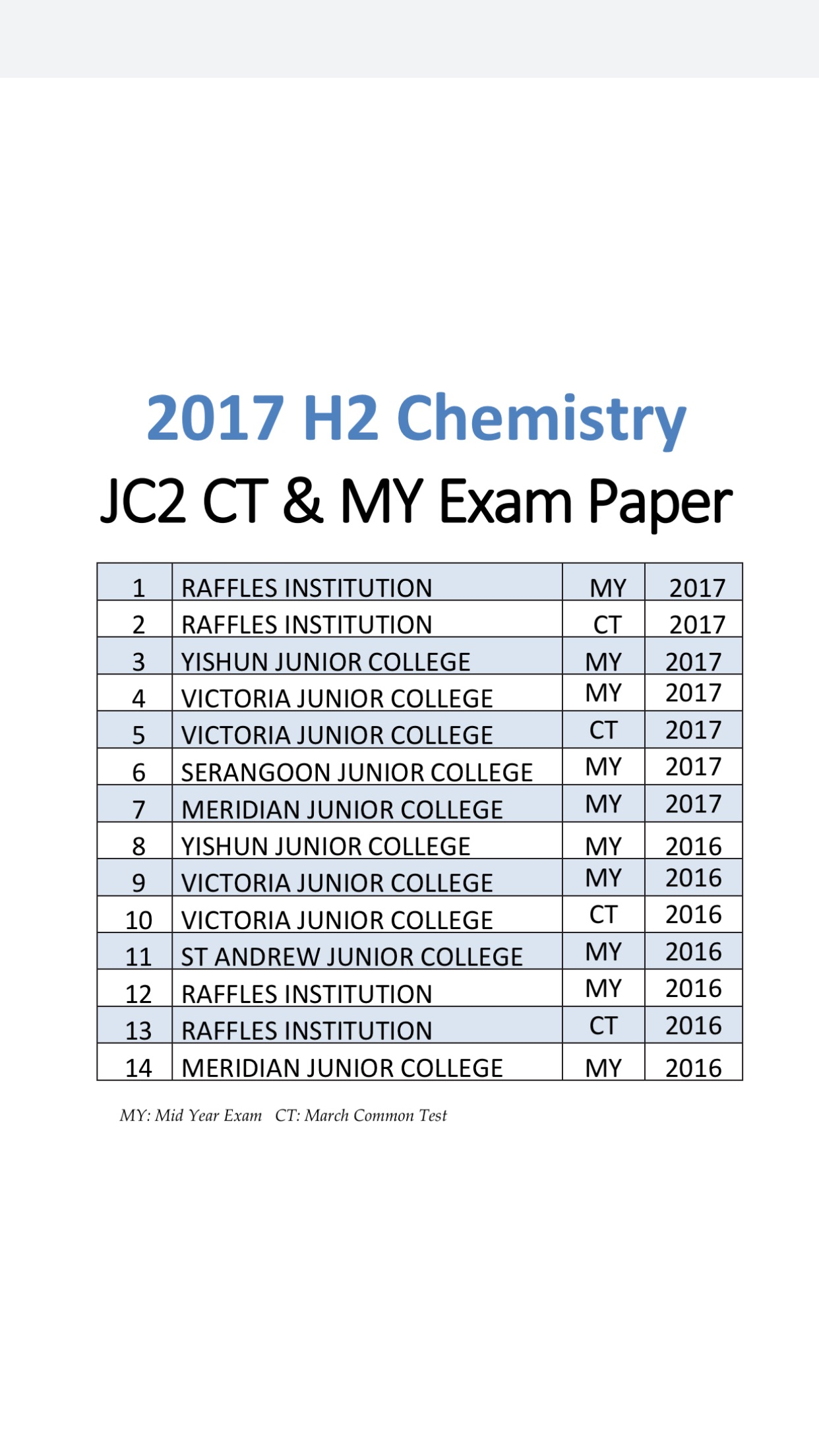 2017 A Level JC2 H2 Chemistry Common Test and Mid Year Exam Papers (soft  copy)